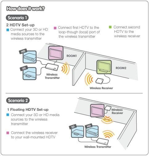 Iogear Wireless 3d Hdmi Av Transmitter Kit Transmit